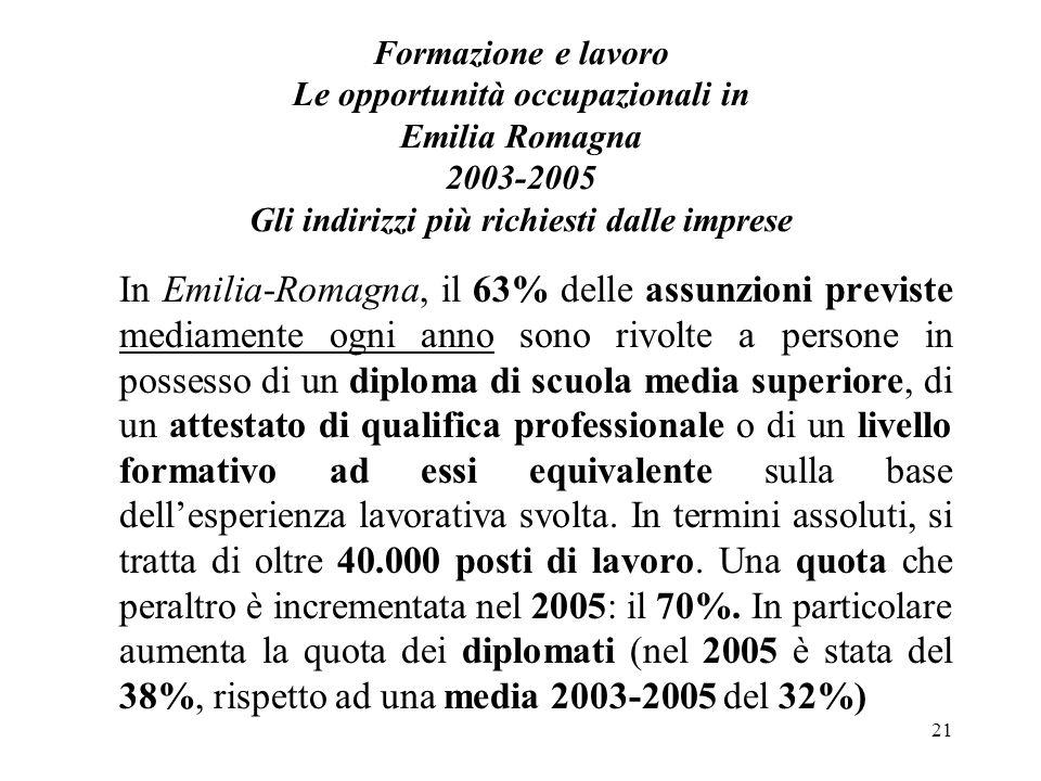 21 Formazione e lavoro Le opportunità occupazionali in Emilia Romagna 2003-2005 Gli indirizzi più richiesti dalle imprese In Emilia-Romagna, il 63% de