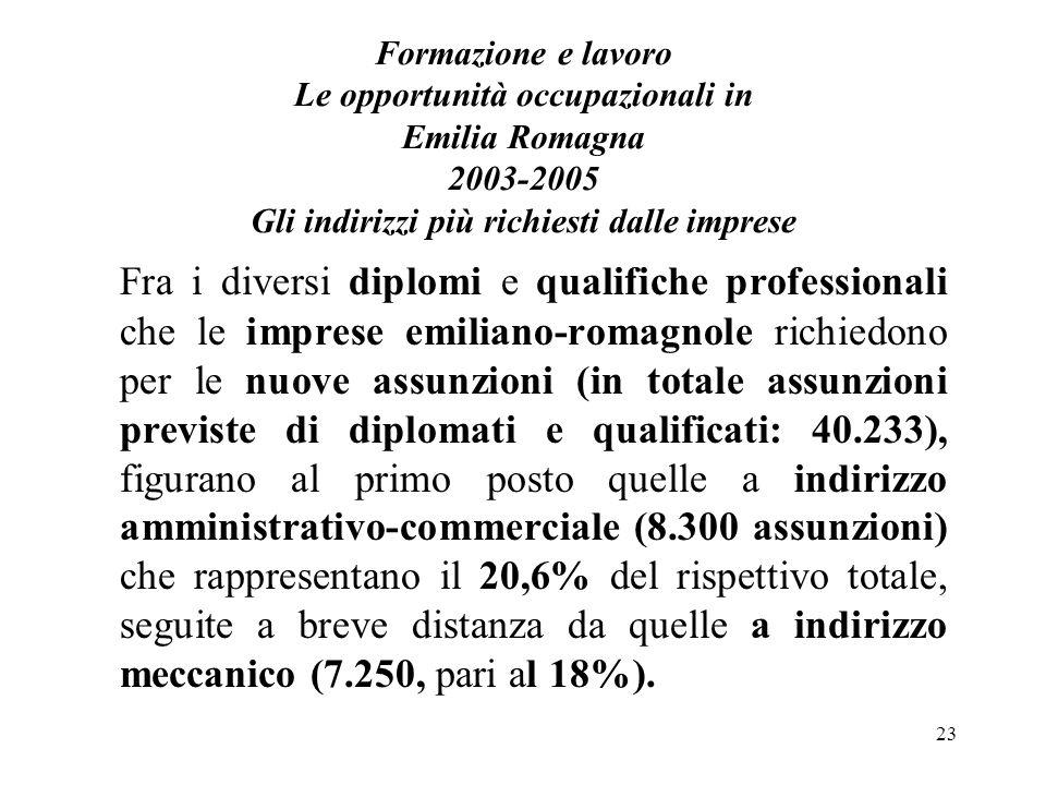 23 Formazione e lavoro Le opportunità occupazionali in Emilia Romagna 2003-2005 Gli indirizzi più richiesti dalle imprese Fra i diversi diplomi e qualifiche professionali che le imprese emiliano-romagnole richiedono per le nuove assunzioni (in totale assunzioni previste di diplomati e qualificati: 40.233), figurano al primo posto quelle a indirizzo amministrativo-commerciale (8.300 assunzioni) che rappresentano il 20,6% del rispettivo totale, seguite a breve distanza da quelle a indirizzo meccanico (7.250, pari al 18%).