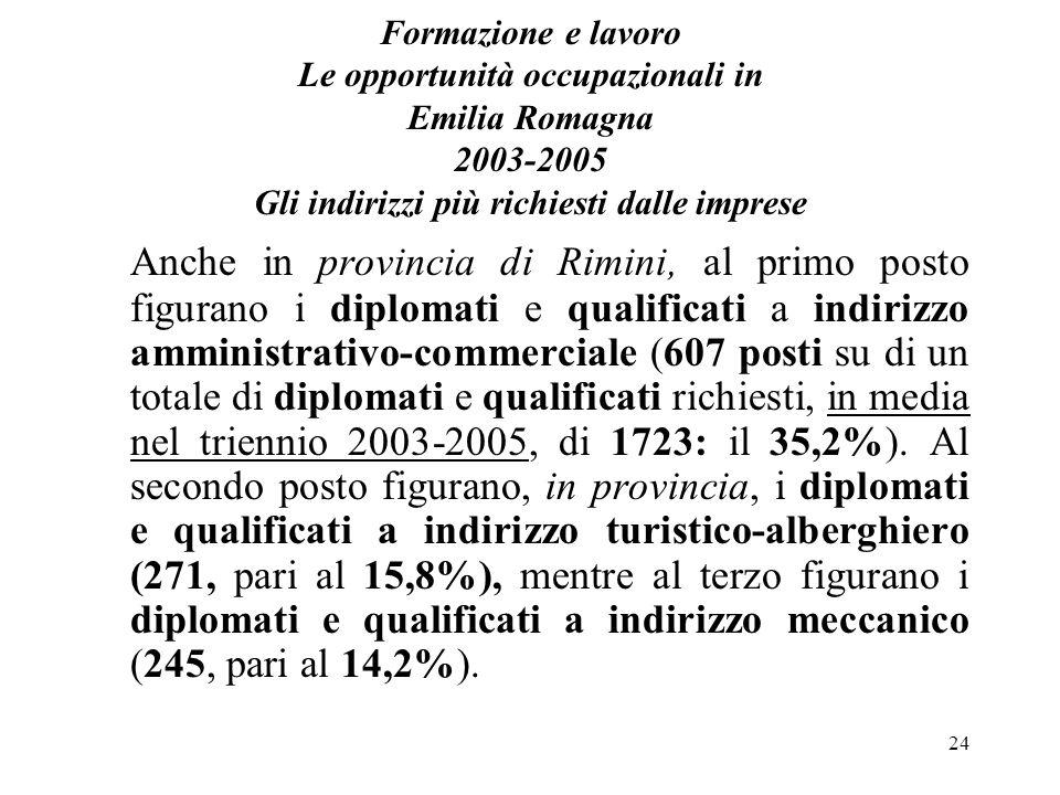 24 Formazione e lavoro Le opportunità occupazionali in Emilia Romagna 2003-2005 Gli indirizzi più richiesti dalle imprese Anche in provincia di Rimini
