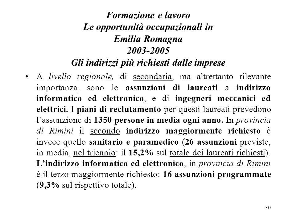 30 Formazione e lavoro Le opportunità occupazionali in Emilia Romagna 2003-2005 Gli indirizzi più richiesti dalle imprese A livello regionale, di secondaria, ma altrettanto rilevante importanza, sono le assunzioni di laureati a indirizzo informatico ed elettronico, e di ingegneri meccanici ed elettrici.
