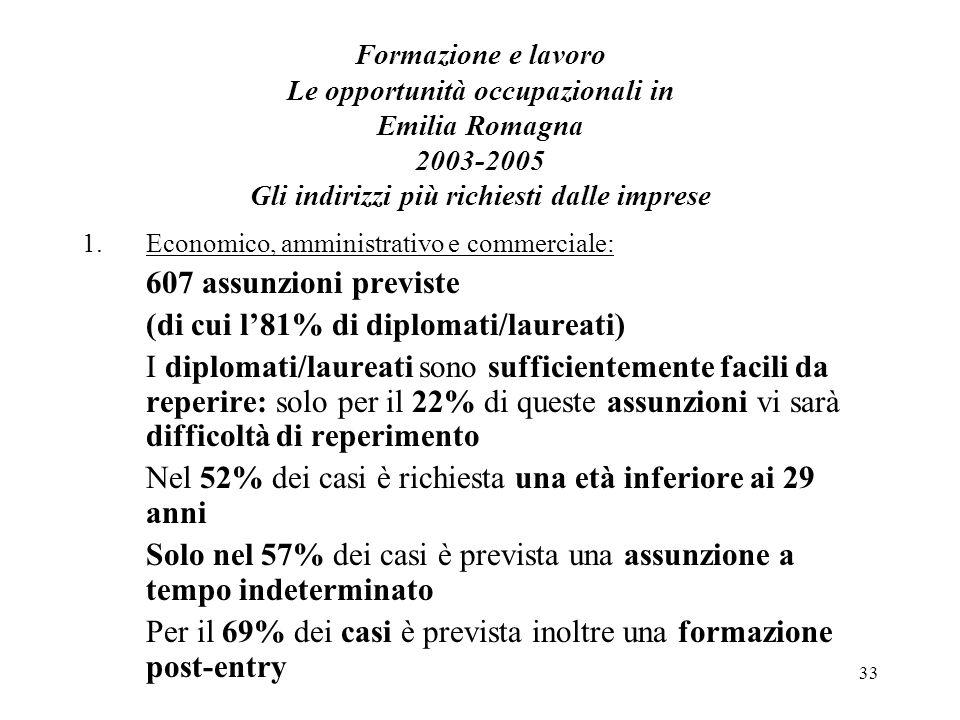 33 Formazione e lavoro Le opportunità occupazionali in Emilia Romagna 2003-2005 Gli indirizzi più richiesti dalle imprese 1.Economico, amministrativo e commerciale: 607 assunzioni previste (di cui l81% di diplomati/laureati) I diplomati/laureati sono sufficientemente facili da reperire: solo per il 22% di queste assunzioni vi sarà difficoltà di reperimento Nel 52% dei casi è richiesta una età inferiore ai 29 anni Solo nel 57% dei casi è prevista una assunzione a tempo indeterminato Per il 69% dei casi è prevista inoltre una formazione post-entry
