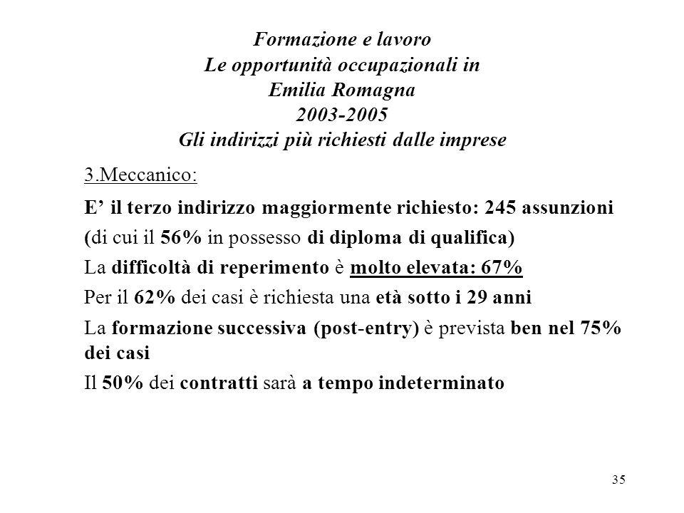 35 Formazione e lavoro Le opportunità occupazionali in Emilia Romagna 2003-2005 Gli indirizzi più richiesti dalle imprese 3.Meccanico: E il terzo indirizzo maggiormente richiesto: 245 assunzioni (di cui il 56% in possesso di diploma di qualifica) La difficoltà di reperimento è molto elevata: 67% Per il 62% dei casi è richiesta una età sotto i 29 anni La formazione successiva (post-entry) è prevista ben nel 75% dei casi Il 50% dei contratti sarà a tempo indeterminato