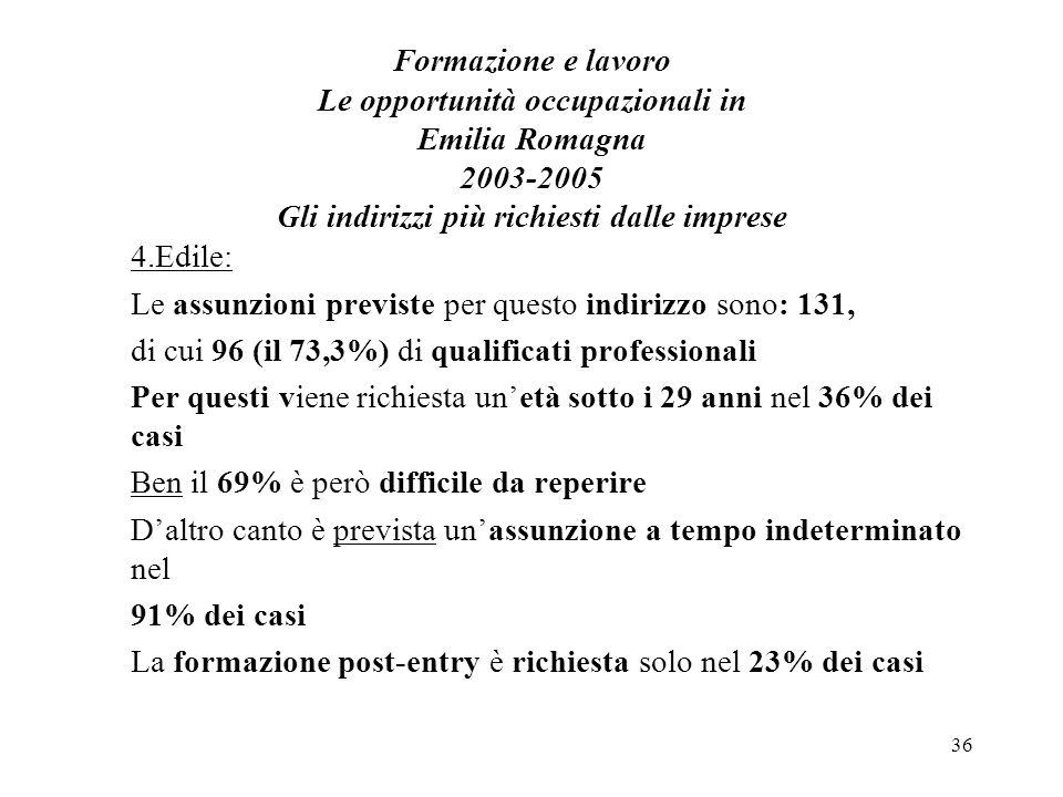 36 Formazione e lavoro Le opportunità occupazionali in Emilia Romagna 2003-2005 Gli indirizzi più richiesti dalle imprese 4.Edile: Le assunzioni previste per questo indirizzo sono: 131, di cui 96 (il 73,3%) di qualificati professionali Per questi viene richiesta unetà sotto i 29 anni nel 36% dei casi Ben il 69% è però difficile da reperire Daltro canto è prevista unassunzione a tempo indeterminato nel 91% dei casi La formazione post-entry è richiesta solo nel 23% dei casi