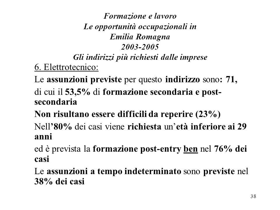 38 Formazione e lavoro Le opportunità occupazionali in Emilia Romagna 2003-2005 Gli indirizzi più richiesti dalle imprese 6. Elettrotecnico: Le assunz