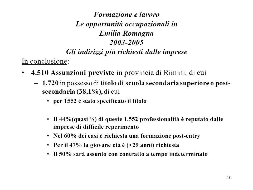 40 Formazione e lavoro Le opportunità occupazionali in Emilia Romagna 2003-2005 Gli indirizzi più richiesti dalle imprese In conclusione: 4.510 Assunzioni previste in provincia di Rimini, di cui –1.720 in possesso di titolo di scuola secondaria superiore o post- secondaria (38,1%), di cui per 1552 è stato specificato il titolo Il 44%(quasi ½) di queste 1.552 professionalità è reputato dalle imprese di difficile reperimento Nel 60% dei casi è richiesta una formazione post-entry Per il 47% la giovane età è (<29 anni) richiesta Il 50% sarà assunto con contratto a tempo indeterminato
