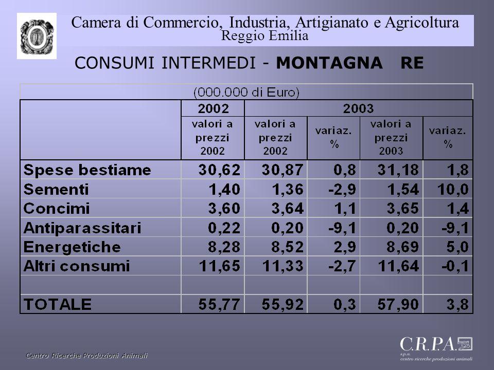 CAMERA COMMERCIO INDUSTRIA ARTIGIANATO AGRICOLTURA DI REGGIO E.