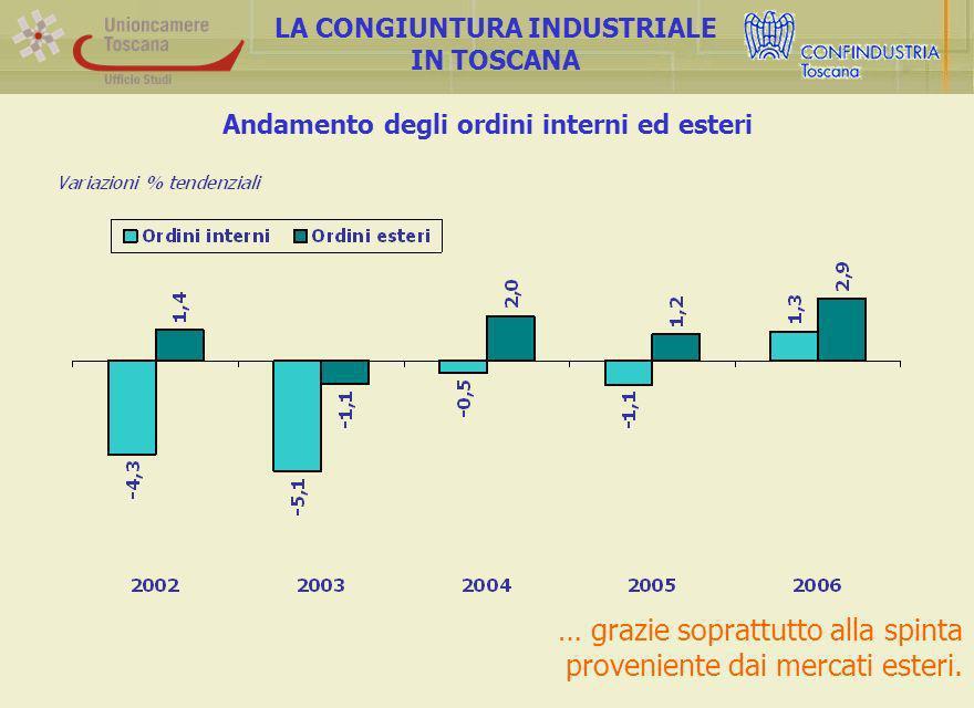 Andamento degli ordini interni ed esteri LA CONGIUNTURA INDUSTRIALE IN TOSCANA … grazie soprattutto alla spinta proveniente dai mercati esteri.