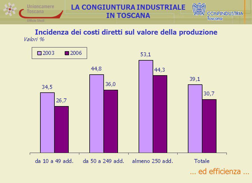 Incidenza dei costi diretti sul valore della produzione LA CONGIUNTURA INDUSTRIALE IN TOSCANA … ed efficienza …