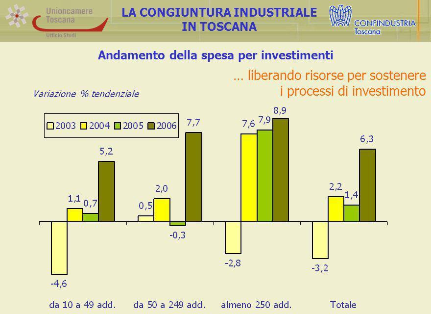 Andamento della spesa per investimenti LA CONGIUNTURA INDUSTRIALE IN TOSCANA … liberando risorse per sostenere i processi di investimento