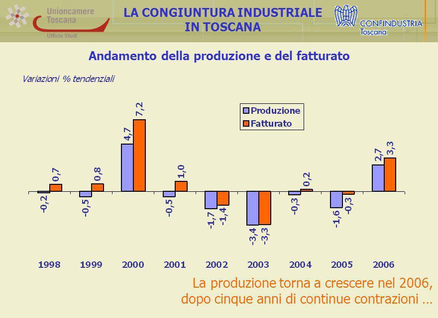 Andamento della produzione e del fatturato LA CONGIUNTURA INDUSTRIALE IN TOSCANA La produzione torna a crescere nel 2006, dopo cinque anni di continue contrazioni …