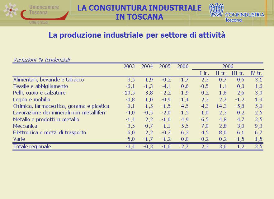 La produzione industriale per settore di attività LA CONGIUNTURA INDUSTRIALE IN TOSCANA