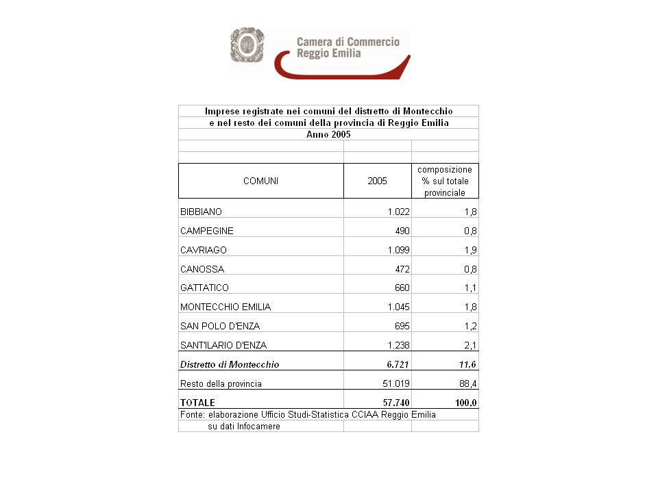 Imprese registrate nei comuni del distretto di Montecchio e nel resto della provincia di Reggio Emilia nel 2005