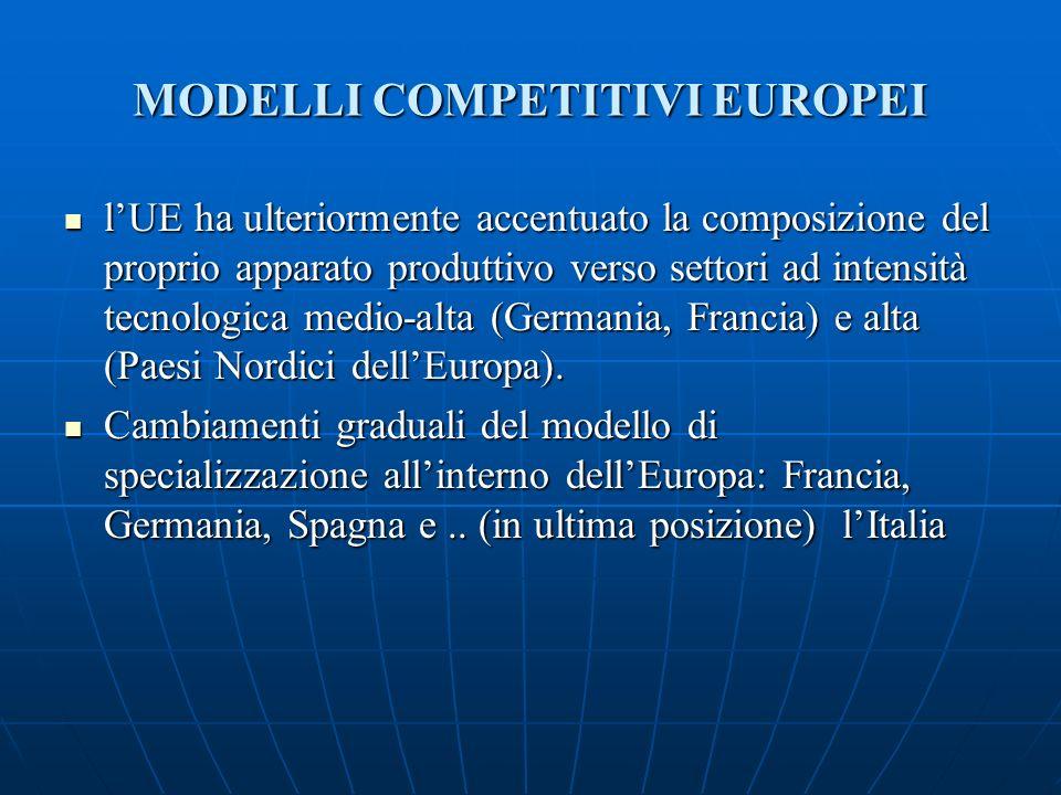 MODELLI COMPETITIVI EUROPEI lUE ha ulteriormente accentuato la composizione del proprio apparato produttivo verso settori ad intensità tecnologica medio-alta (Germania, Francia) e alta (Paesi Nordici dellEuropa).