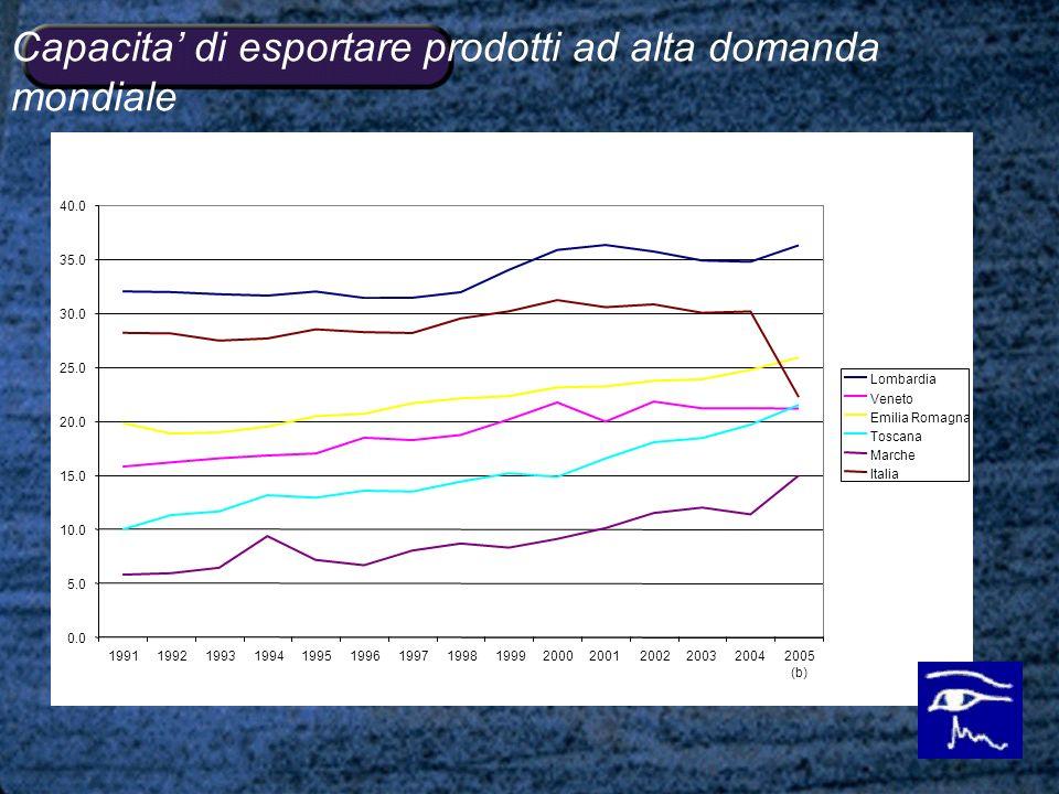 Capacita di esportare prodotti ad alta domanda mondiale 0.0 5.0 10.0 15.0 20.0 25.0 30.0 35.0 40.0 199119921993199419951996199719981999200020012002200320042005 (b) Lombardia Veneto Emilia Romagna Toscana Marche Italia