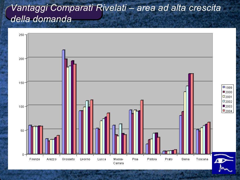 Vantaggi Comparati Rivelati – area ad alta crescita della domanda