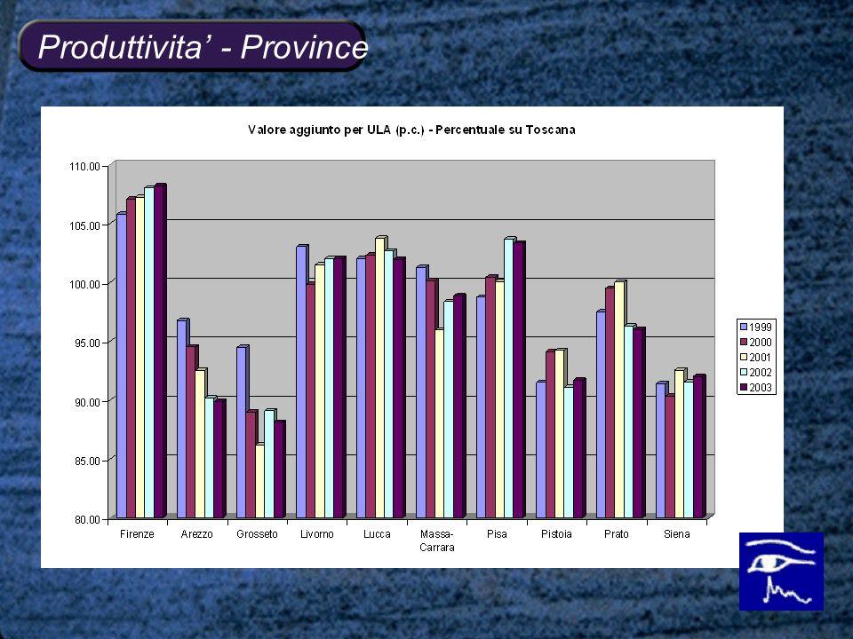 Produttivita - Province