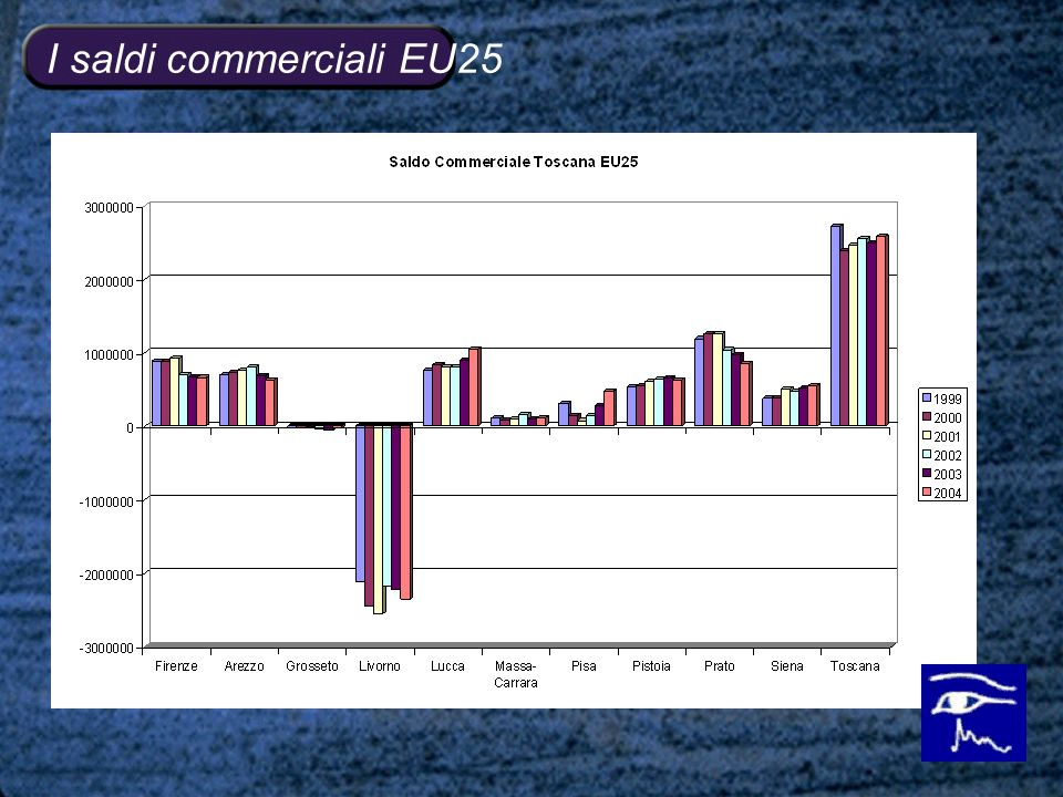 I saldi commerciali EU25