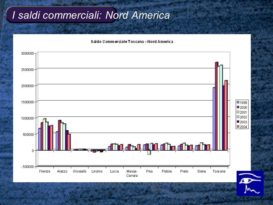 I saldi commerciali: Nord America