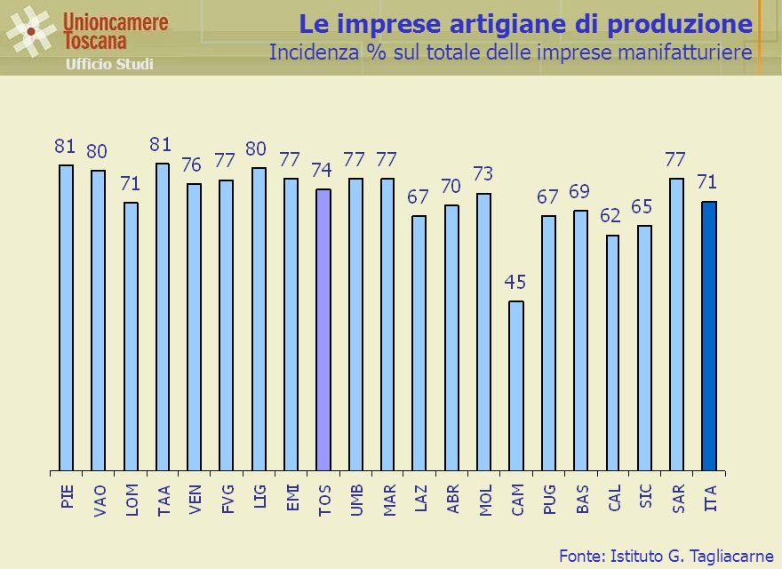 Le imprese artigiane di produzione Incidenza % sul totale delle imprese manifatturiere Ufficio Studi Fonte: Istituto G.