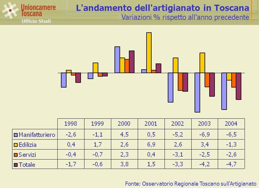 L andamento dell artigianato in Toscana Variazioni % rispetto all anno precedente Ufficio Studi Fonte: Osservatorio Regionale Toscano sull Artigianato