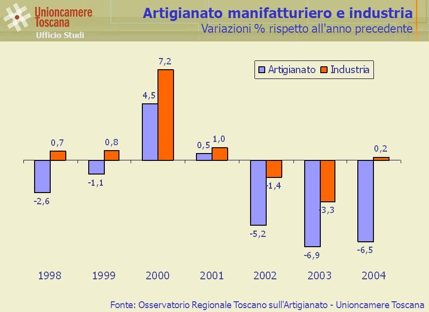 Artigianato manifatturiero e industria Variazioni % rispetto all anno precedente Ufficio Studi Fonte: Osservatorio Regionale Toscano sull Artigianato - Unioncamere Toscana