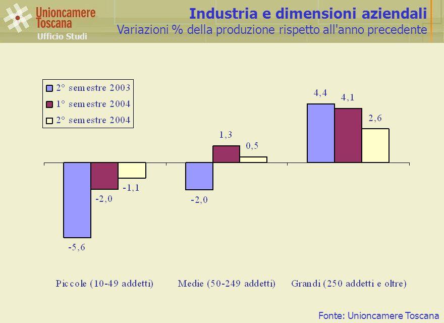 Industria e dimensioni aziendali Variazioni % della produzione rispetto all anno precedente Ufficio Studi Fonte: Unioncamere Toscana
