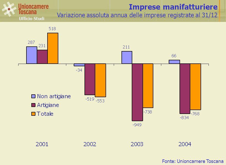 Imprese manifatturiere Variazione assoluta annua delle imprese registrate al 31/12 Ufficio Studi Fonte: Unioncamere Toscana