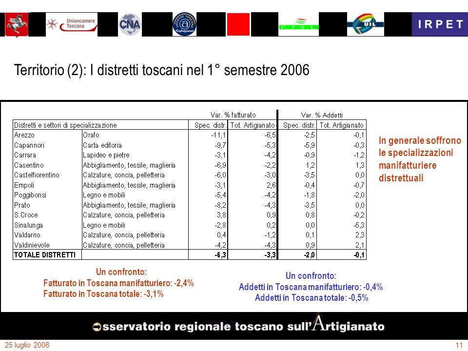 25 luglio 200611 Territorio (2): I distretti toscani nel 1° semestre 2006 Un confronto: Fatturato in Toscana manifatturiero: -2,4% Fatturato in Toscan