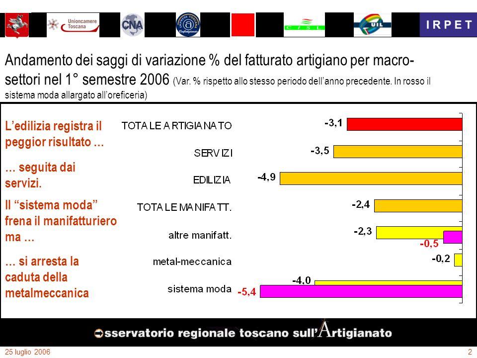 25 luglio 20062 Ledilizia registra il peggior risultato … … seguita dai servizi. Il sistema moda frena il manifatturiero ma … … si arresta la caduta d