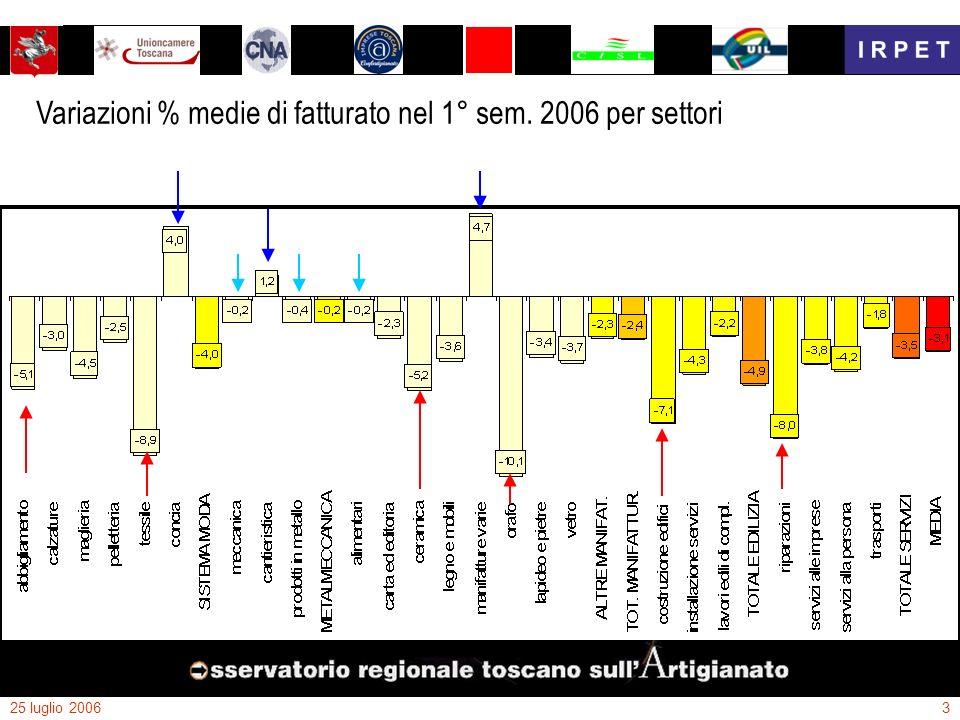 25 luglio 20063 Variazioni % medie di fatturato nel 1° sem. 2006 per settori