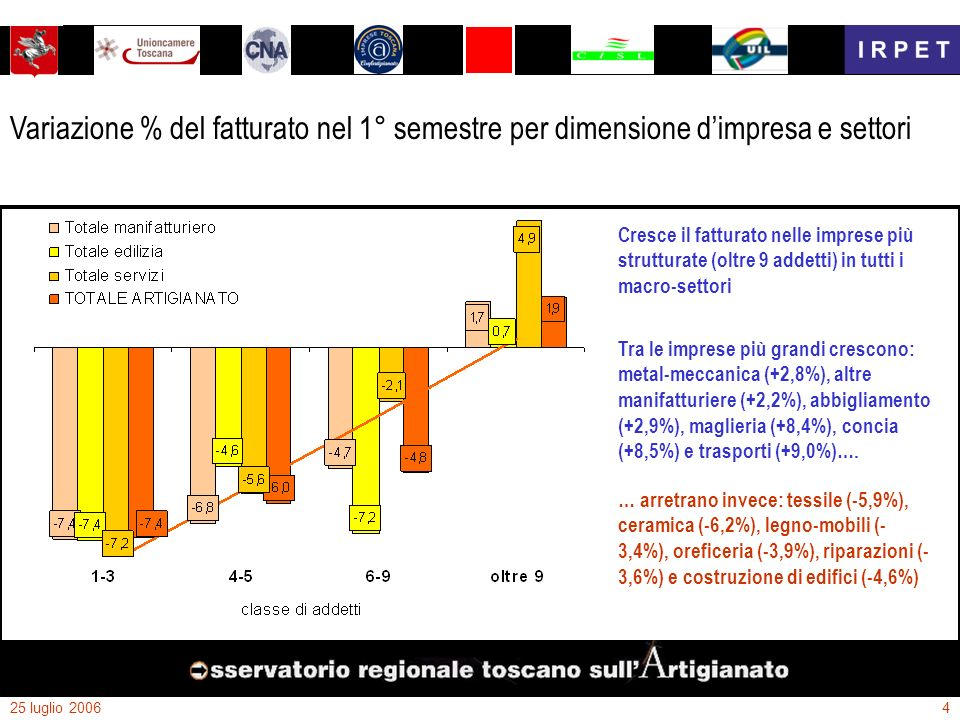 25 luglio 20064 Variazione % del fatturato nel 1° semestre per dimensione dimpresa e settori … arretrano invece: tessile (-5,9%), ceramica (-6,2%), le