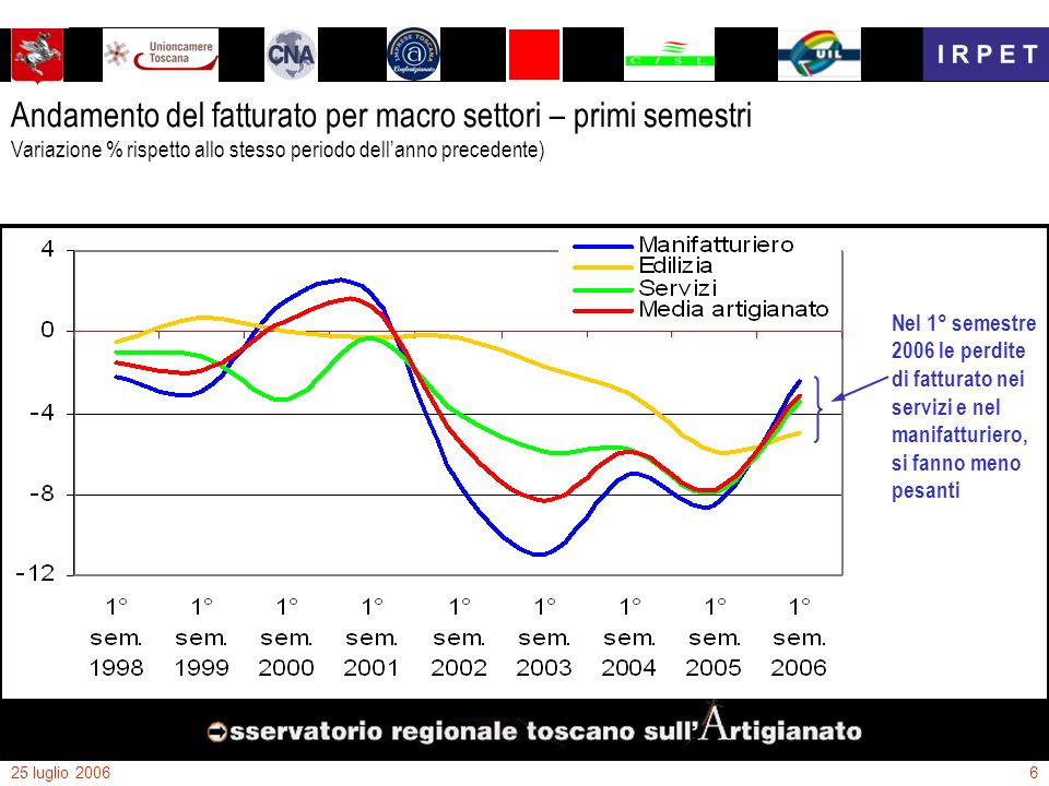25 luglio 20066 Andamento del fatturato per macro settori – primi semestri Variazione % rispetto allo stesso periodo dellanno precedente) Nel 1° semes
