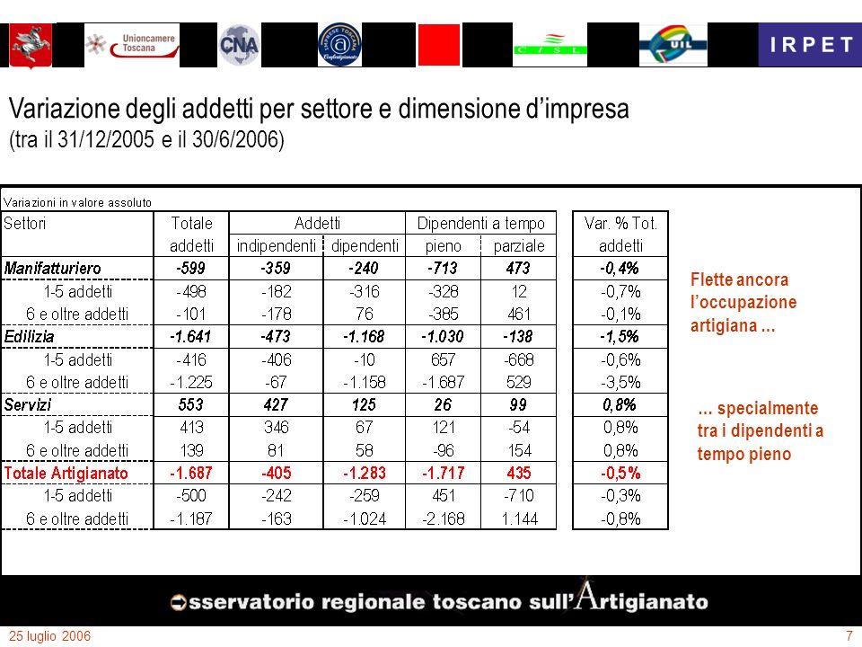 25 luglio 20067 Variazione degli addetti per settore e dimensione dimpresa (tra il 31/12/2005 e il 30/6/2006) Flette ancora loccupazione artigiana … …
