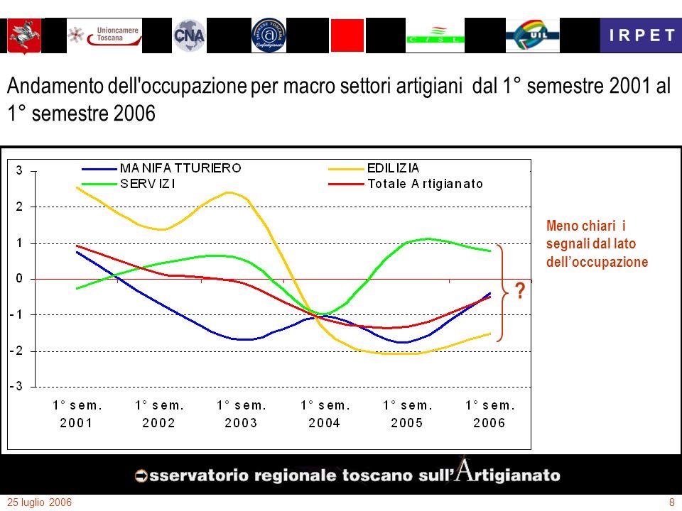 25 luglio 20068 Andamento dell'occupazione per macro settori artigiani dal 1° semestre 2001 al 1° semestre 2006 Meno chiari i segnali dal lato dellocc