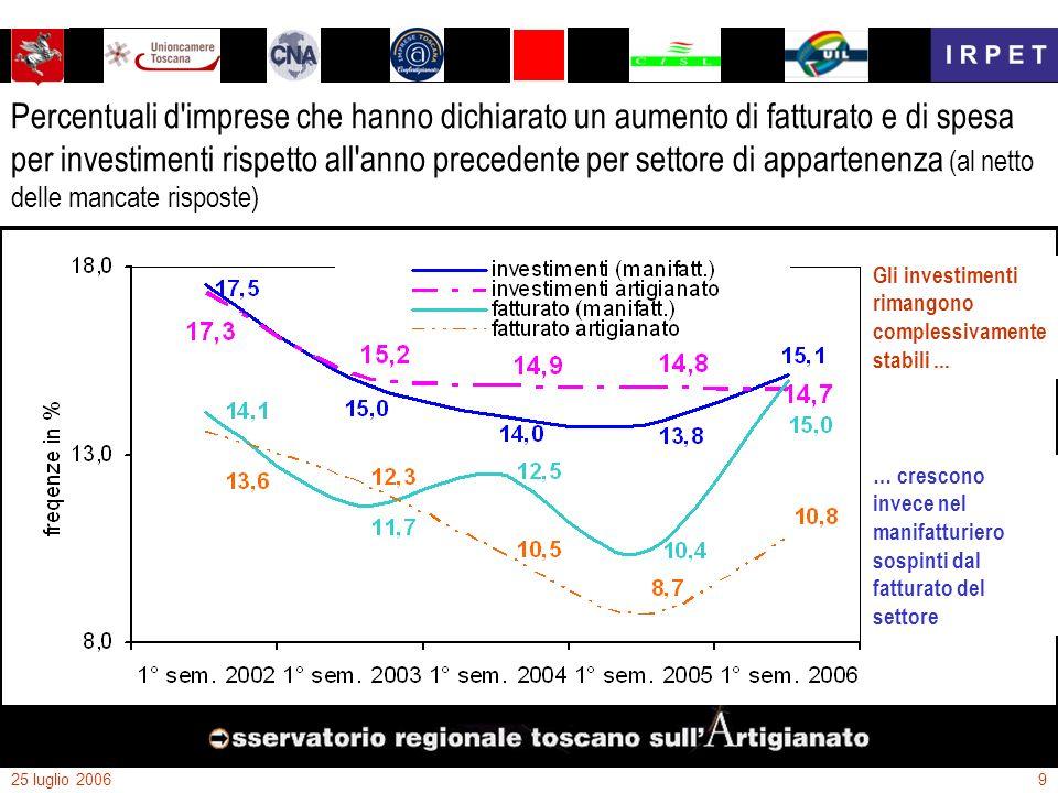 25 luglio 200610 Territorio (1): La situazione nelle province Toscane al 1° semestre 2006 (le aree più scure rappresentano quelle più provate per fatturato e per addetti dal 2001) PO (-6,5% fatt.; -0,1% add.) FI (-1,8% fatt.; -0,5% add.) AR (-4,8% fatt.; +0,8% add.) SI (-2,2% fatt.; +0,0% add.) GR (-3,9% fatt.; +0,6% add.) LI (-4,5% fatt.; -4,1% add.) PI (-0,7% fatt.; +1,4% add.) LU (-3,8% fatt.; -3,1% add.) MS (-5,6% fatt.; -1,8% add.) PT (-1,0% fatt.; +0,4% add.) La situazione resta pesante in tutte le province toscane senza particolari distinzioni, ma … Il fatturato dei servizi cresce a Pistoia e Prato … … il manifatturiero a Pisa, ledilizia nella zona di Empoli