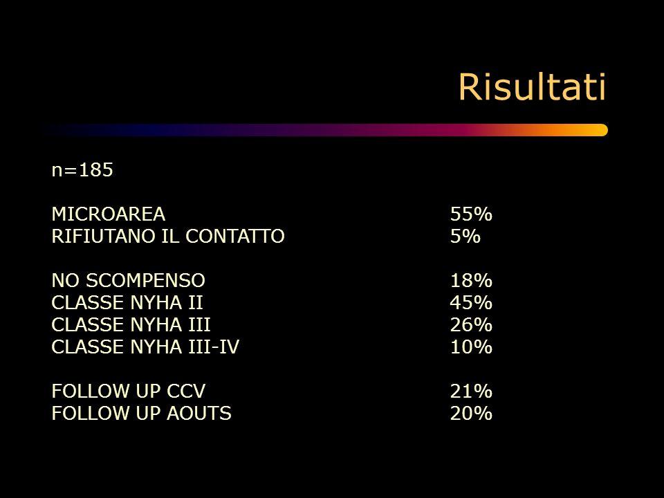 Risultati DIFFICOLTA MOTORIE49% DEGRADO AMBIENTALE24% SOLITUDINE27% PATOLOGIA PSICHIATRICA11% MALATTIA TERMINALE6% ATTIVITA FISICA24% DIETA IPOSODICA10% CONTROLLO PRESSORIO57% CONTROLLO PONDERALE19% COMPLIANCE TERAPEUTICA90% MODULAZIONE TERAPIA24% TUTTE LE PRECEDENTI4%
