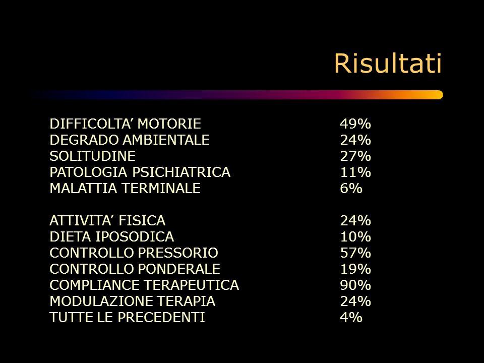 Risultati DIFFICOLTA MOTORIE49% DEGRADO AMBIENTALE24% SOLITUDINE27% PATOLOGIA PSICHIATRICA11% MALATTIA TERMINALE6% ATTIVITA FISICA24% DIETA IPOSODICA1