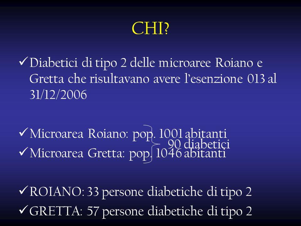 CHI? Diabetici di tipo 2 delle microaree Roiano e Gretta che risultavano avere lesenzione 013 al 31/12/2006 Microarea Roiano: pop. 1001 abitanti Micro