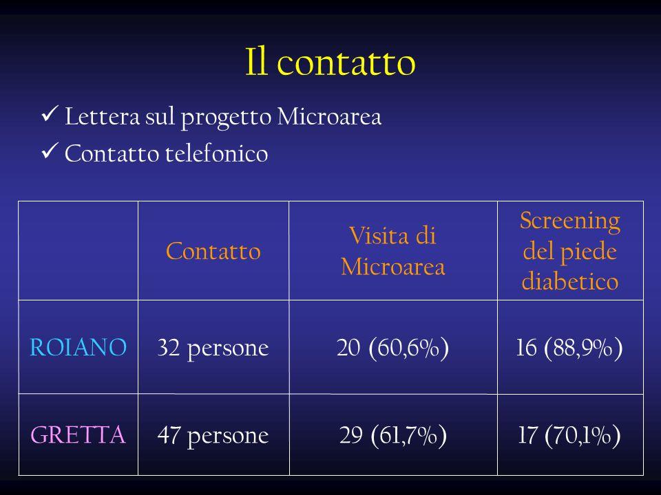 Il contatto Lettera sul progetto Microarea Contatto telefonico Screening del piede diabetico Visita di Microarea Contatto 47 persone 32 persone 17 (70