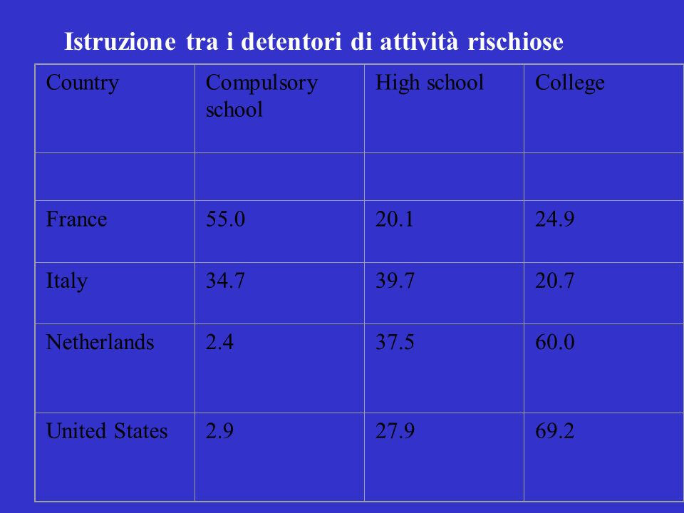 Istruzione tra i detentori di attività rischiose CountryCompulsory school High schoolCollege France55.020.124.9 Italy34.739.720.7 Netherlands2.437.560.0 United States2.927.969.2