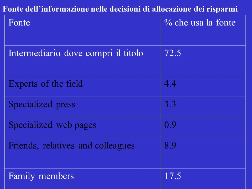 Source of information when deciding how to allocate savings Fonte% che usa la fonte Intermediario dove compri il titolo72.5 Experts of the field4.4 Sp