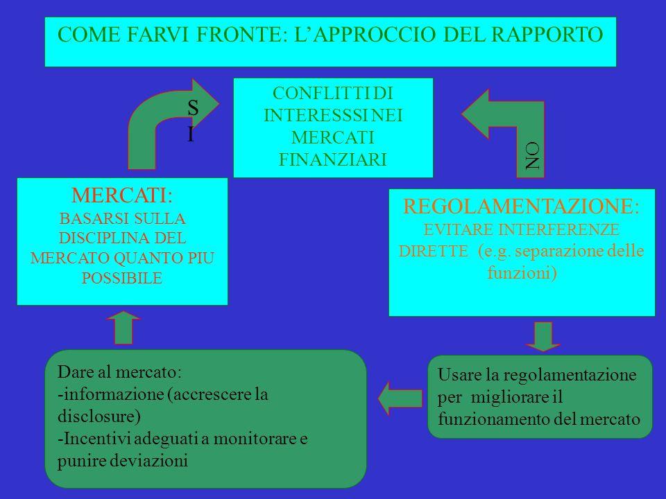 CONFLITTI DI INTERESSSI NEI MERCATI FINANZIARI COME FARVI FRONTE: LAPPROCCIO DEL RAPPORTO MERCATI: BASARSI SULLA DISCIPLINA DEL MERCATO QUANTO PIU POSSIBILE SISI REGOLAMENTAZIONE: EVITARE INTERFERENZE DIRETTE (e.g.