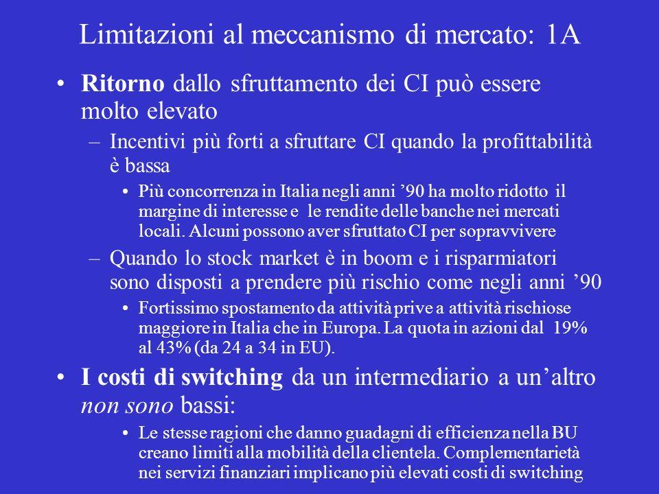 Limitazioni al meccanismo di mercato: 1A Ritorno dallo sfruttamento dei CI può essere molto elevato –Incentivi più forti a sfruttare CI quando la profittabilità è bassa Più concorrenza in Italia negli anni 90 ha molto ridotto il margine di interesse e le rendite delle banche nei mercati locali.