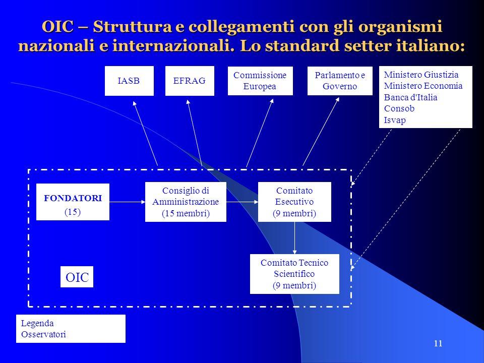11 IASB Legenda Osservatori OIC – Struttura e collegamenti con gli organismi nazionali e internazionali.
