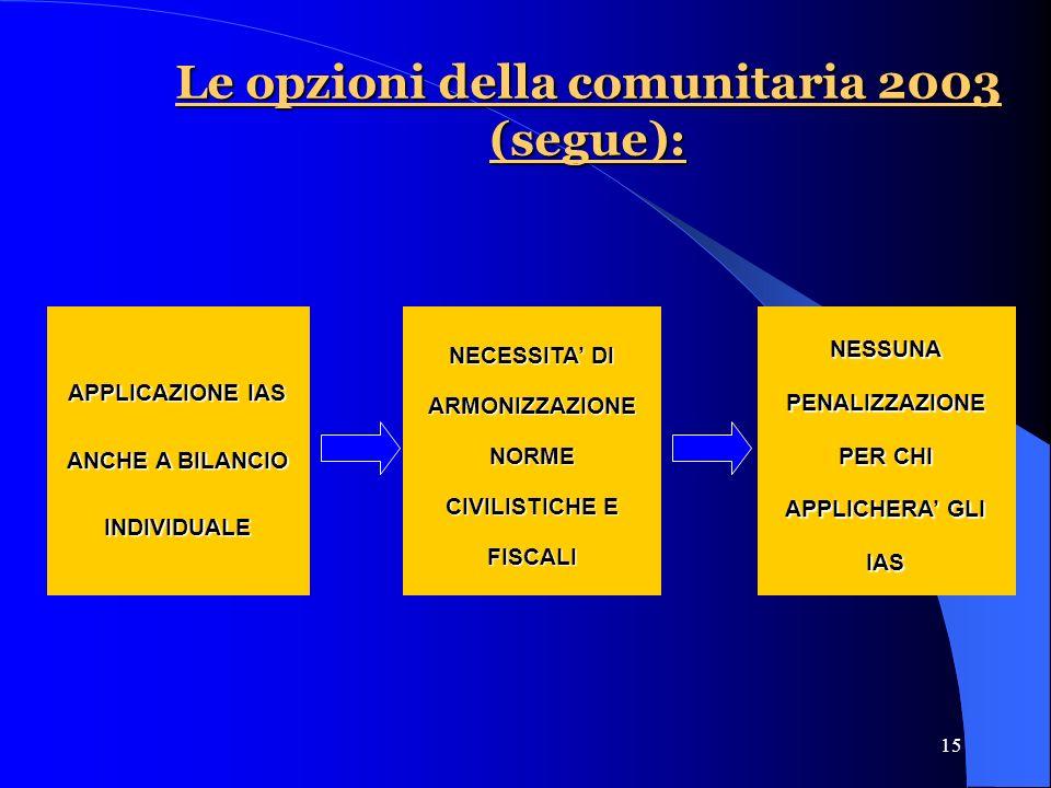 15 APPLICAZIONE IAS ANCHE A BILANCIO INDIVIDUALE NECESSITA DI ARMONIZZAZIONE NORME CIVILISTICHE E FISCALI NESSUNA PENALIZZAZIONE PER CHI APPLICHERA GLI IAS Le opzioni della comunitaria 2003 (segue):