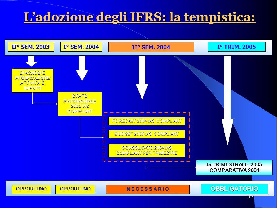 17 Ladozione degli IFRS: la tempistica: II° SEM. 2003I° SEM.