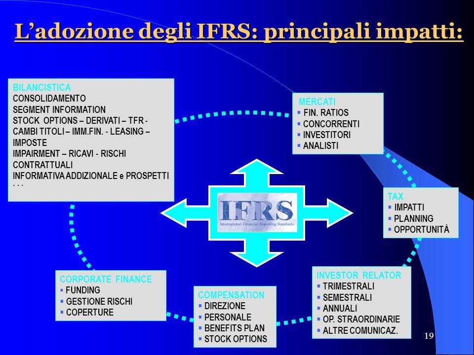 19 Ladozione degli IFRS: principali impatti: BILANCISTICA CONSOLIDAMENTO SEGMENT INFORMATION STOCK OPTIONS – DERIVATI – TFR - CAMBI TITOLI – IMM.FIN.