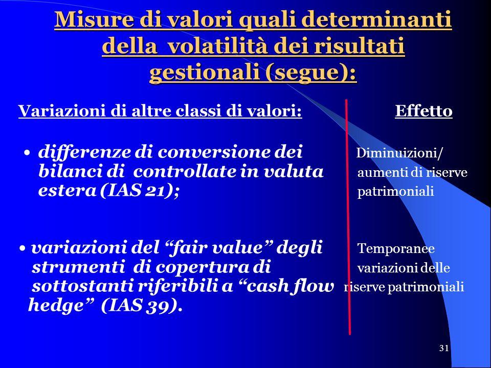 31 Misure di valori quali determinanti della volatilità dei risultati gestionali (segue): Variazioni di altre classi di valori: Effetto differenze di conversione dei Diminuizioni/ bilanci di controllate in valuta aumenti di riserve estera (IAS 21); patrimoniali variazioni del fair value degli Temporanee strumenti di copertura di variazioni delle sottostanti riferibili a cash flow riserve patrimoniali hedge (IAS 39).