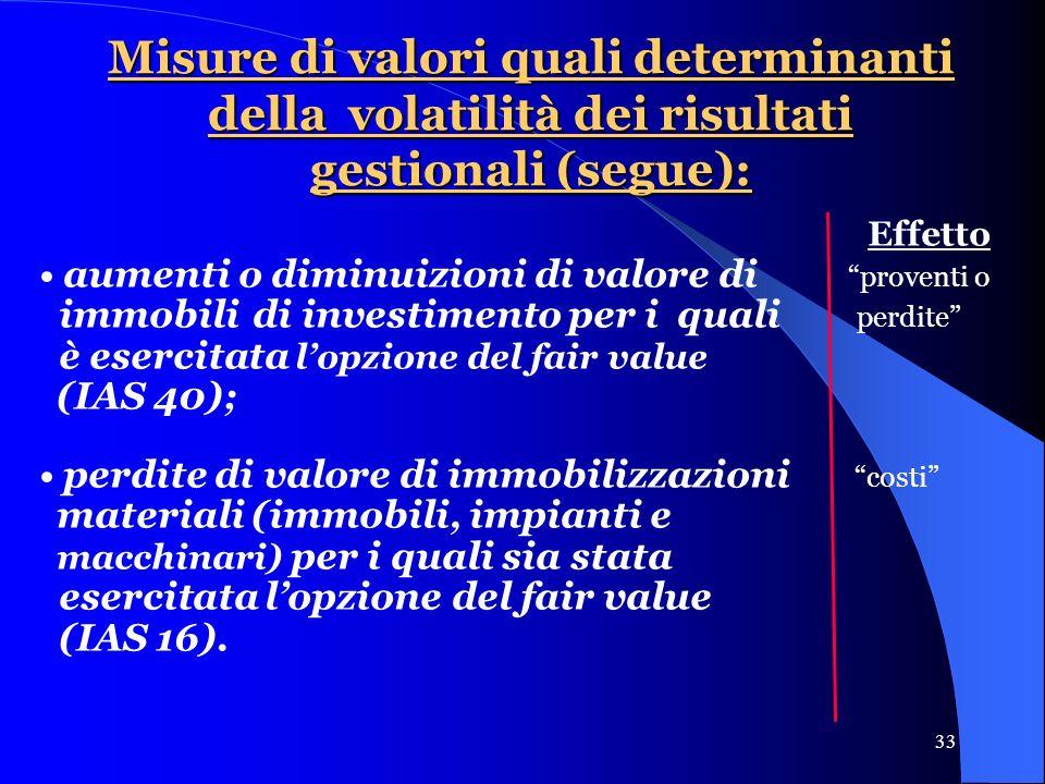 33 Misure di valori quali determinanti della volatilità dei risultati gestionali (segue): Effetto aumenti o diminuizioni di valore di proventi o immobili di investimento per i quali perdite è esercitata lopzione del fair value (IAS 40); perdite di valore di immobilizzazioni costi materiali (immobili, impianti e macchinari) per i quali sia stata esercitata lopzione del fair value (IAS 16).