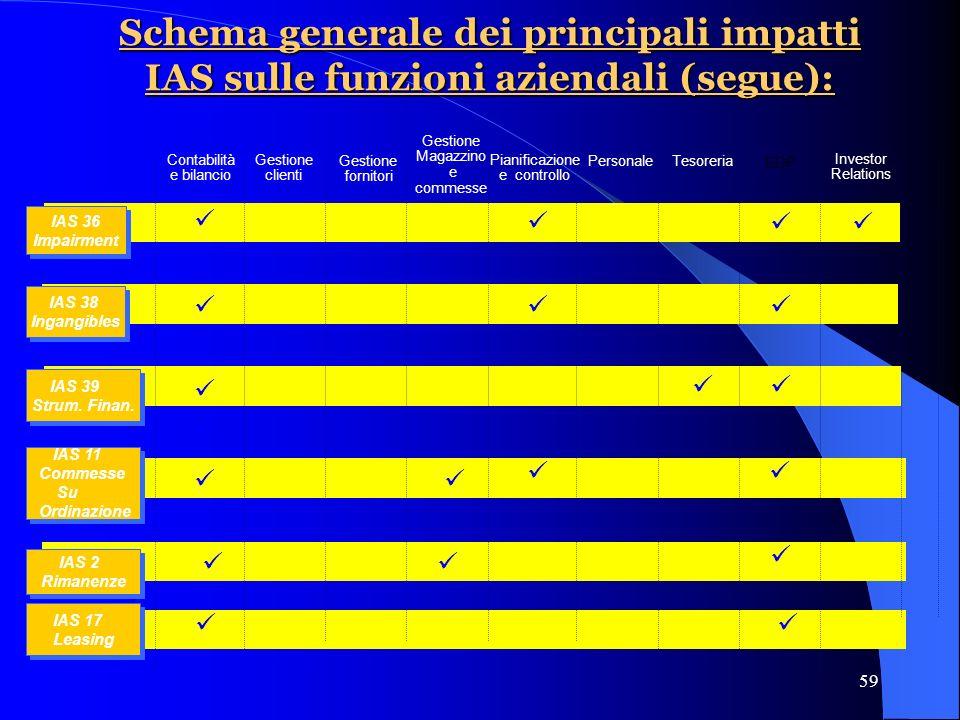 59 Schema generale dei principali impatti IAS sulle funzioni aziendali (segue): Contabilità e bilancio Pianificazione e controllo Gestione clienti Gestione fornitori PersonaleTesoreria EDP Investor Relations IAS 39 Strum.